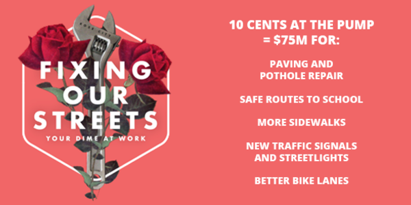 Fixing Our Streets Your Dime at Work. 10 cents at the pump = $75 million for: paving and pothole repair, safe routes to school, more sidewalks, new traffic signals and streetlights, better bike lanes