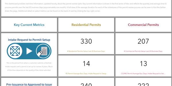 This is a screen shot of the Portland Permit Metric Dashboard that illustrates the performance of the city's building permit system across key metrics.