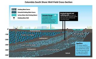 Cross section graphic depicting the aquifers below the Columbia South Shore Well Field