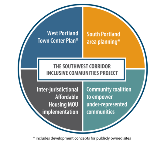 Diagram showing SW Corridor project includes West and South Portland plans, affordable housing and under-represented communities