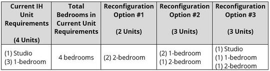 Table with Reconfiguration Example 1