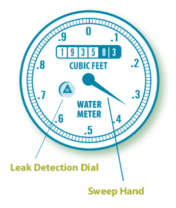Illustration of a water meter face showing the sweep hand, which rotates on the meter face like a watch hand to measure water usage, and a leak detection dial, which is a small shape that rotates when there is a water leak.