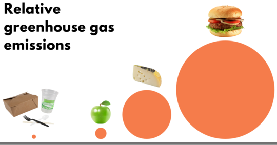 A diagram showing the relative greenhouse gas emissions of food. In order, lowest to highest emissions: dishware, an apple, cheese, and a hamburger.