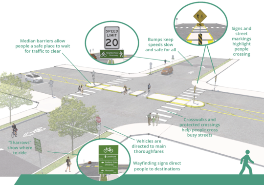 A diagram of a street intersection showing components of a neighborhood greenway. These include sharrow markings, crosswalks, medians for crossing busy streets, and 20 mph speed signs.