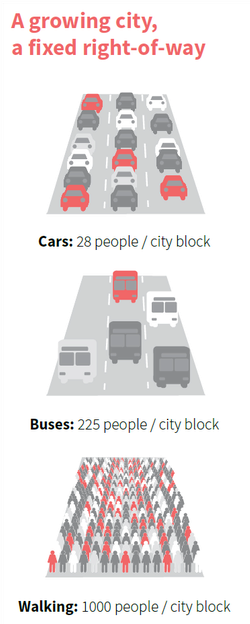 Graphic shows the same city block in three configurations and how many people can fit: 28 people in cars, 225 in buses, or 1,000 people walking