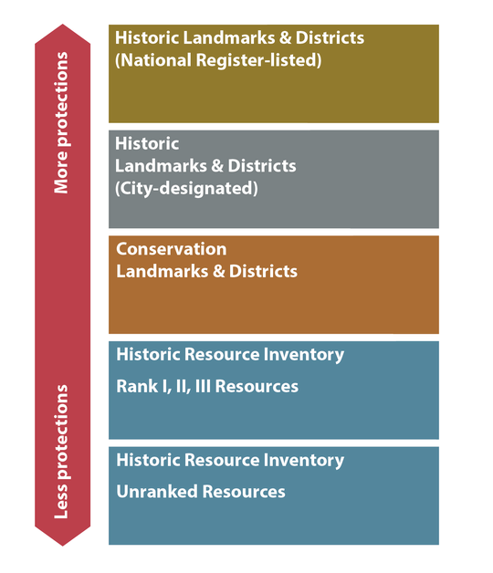 rank of protections: nationally registered, then City designated, then conservation landmarks and districts, then historic resource inventory