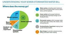 Your sewer/stormwater/waterbill is broken down into a small base charge to fund customer service, a small charge to clean up the Portland Harbor Super fund sight, and costs to maintain the water, sewer and stormwater systems