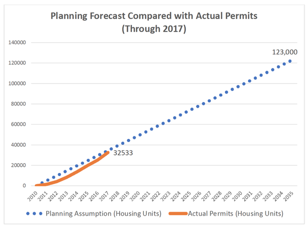 Actual permits increase similarly to forecast