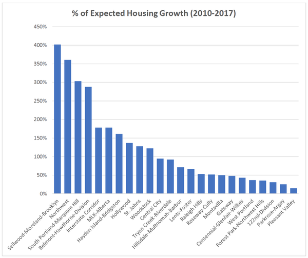 Graph of expected house growth by neighborhood