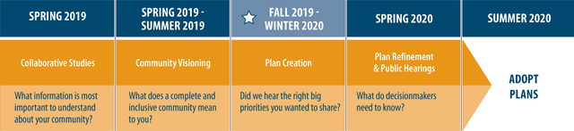 A visual timeline showing the steps of the plan, ending in summer 2020