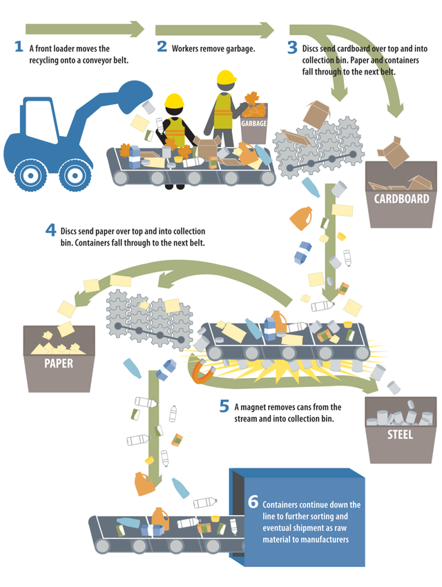 An illustration showing the process of recycling