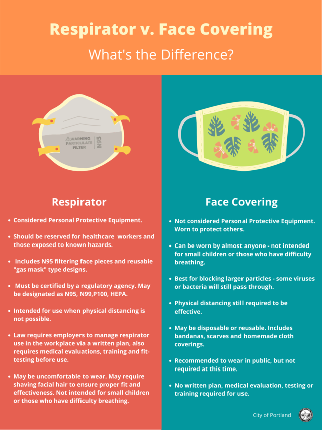 Face Covering Graphic: Respirator v. Face Covering