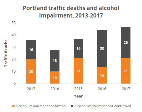 Bar graph of Portland traffic deaths involving alcohol between 2013-2017