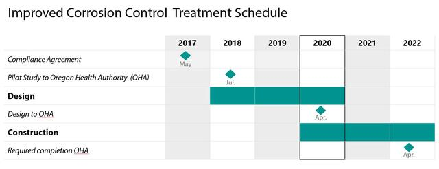 Chart listing the schedule for Improved Corrosion Control Treatment project phases to meet three key compliance milestones. The first date shown is May 2017 and the final date shown is April 2022.