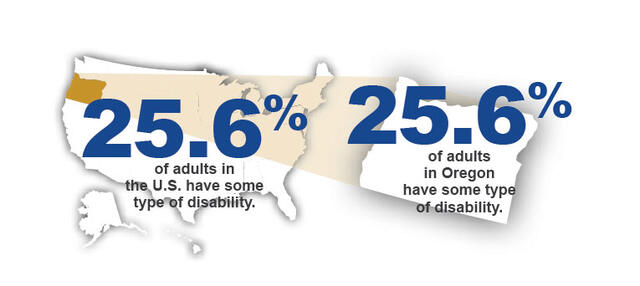 25.6% of people have some type of disability both in U.S and Oregon