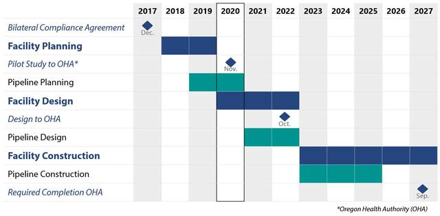 A chart showing the schedule of Bull Run Filtration Project phases to meet three key compliance milestones. The first date shown is December 2017 and the final date shown is September 2027.