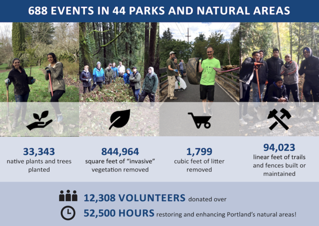 A graphic illustrating the success of the 688 events in 44 Parks and Natural areas in fiscal year 2018-2019..