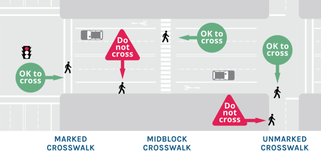 Graphic showing where on a street pedestrians should cross