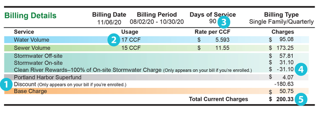 Snippet of an example sewer/stormwater/water bill