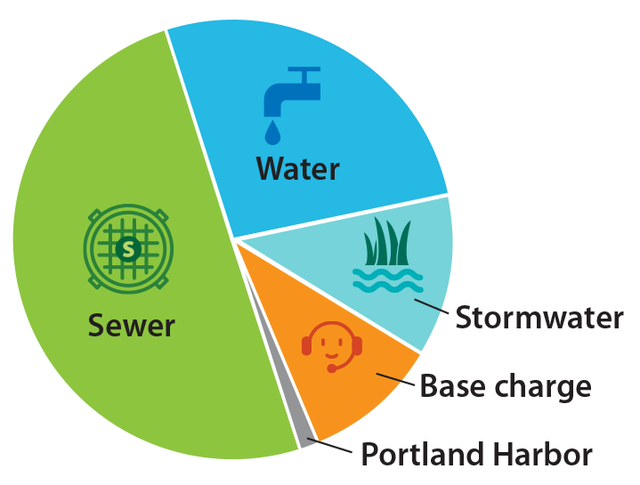 Pie chart showing where the average bill goes: about 50% to sewer, 25% to water, 12% each to stormwater and base charge, 1% to Portland Harbor
