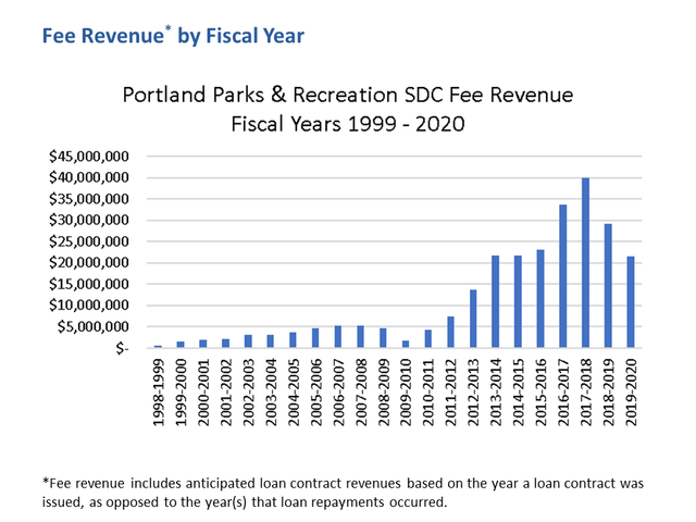 Parks SDC Fee Revenue for Fiscal Years 1999-2020