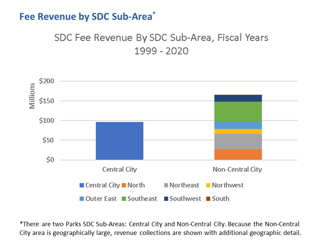 Parks SDC Fee Revenue by Sub-Area Fiscal Years 1999-2020
