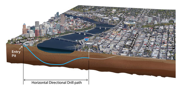 This graphic shows the path the geotechnical probe will take underneath the Willamette River.