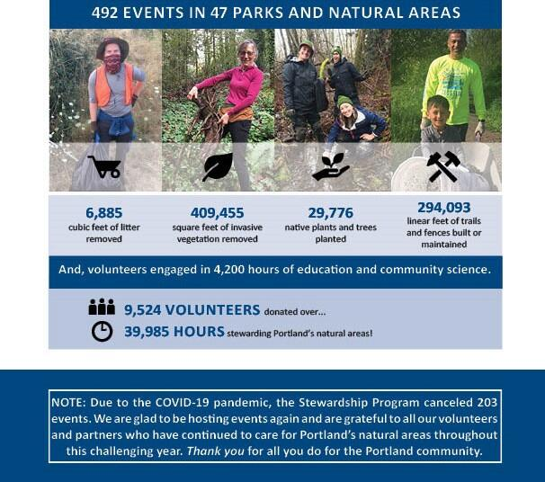 Summary of a 2 page report for the Natural Areas Stewardship Program, fiscal year 2019-2020