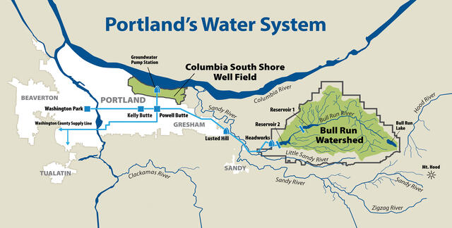 Illustrated map with the land of our drinking water sources in green, blue pipes running from them into town and throughout the Portland metro area.