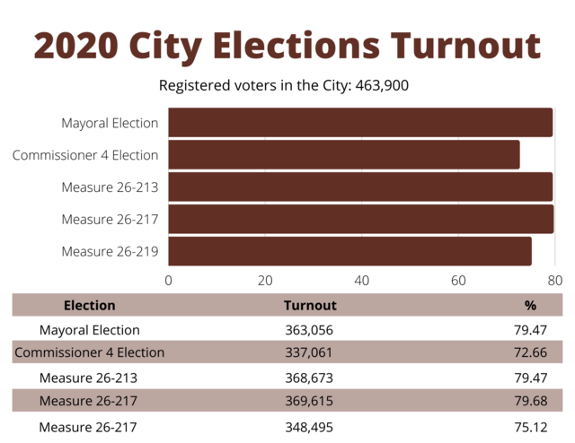 Mayoral Election: 79.47 percent of voters voted. Commissioner 4 Election: 72.66 percent of voters voted. Measure 26-213: 79.47 percent of voters voted. Measure 26-217: 79.68 percent of voters voted. Measure 26-217: 75.12 percent of voters voted.