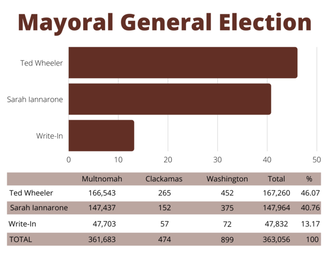 Image displays the mayoral election results in a bar graph. Candidate Ted Wheeler received 46.07% of the vote. Candidate Sarah Iannarone received 40.76% of the vote, and write-in candidates received 13.17% of the vote.