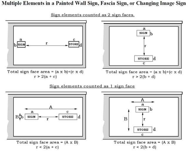 Diagrams showing how to measure the area of a sign with equations when there are multiple elements